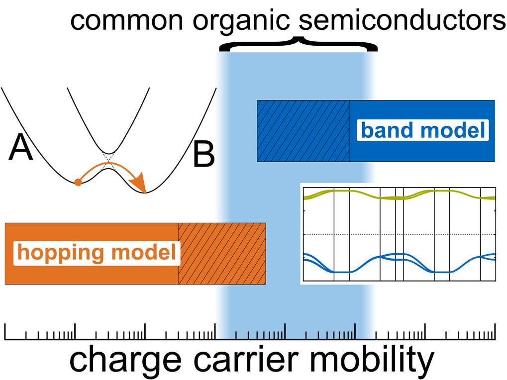 <strong>Charge transport in (metal-) organic materials for improved semiconductors, solar cells and electronic applications</strong>
