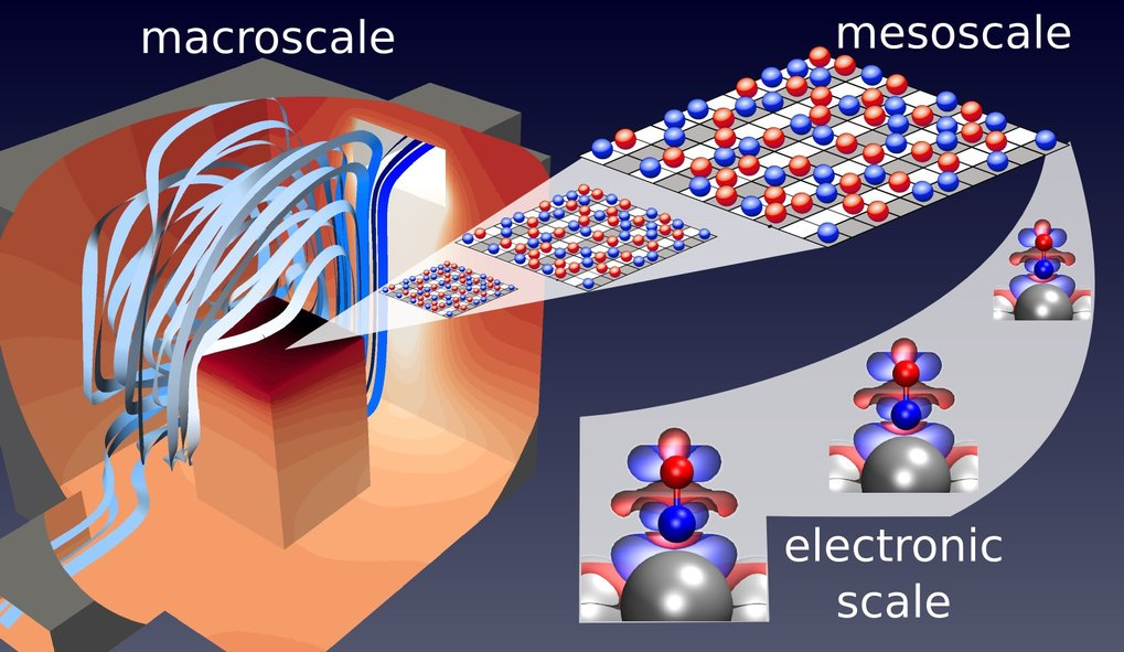 <strong>Multiscale Modeling from Electrons to the Reactor </strong>