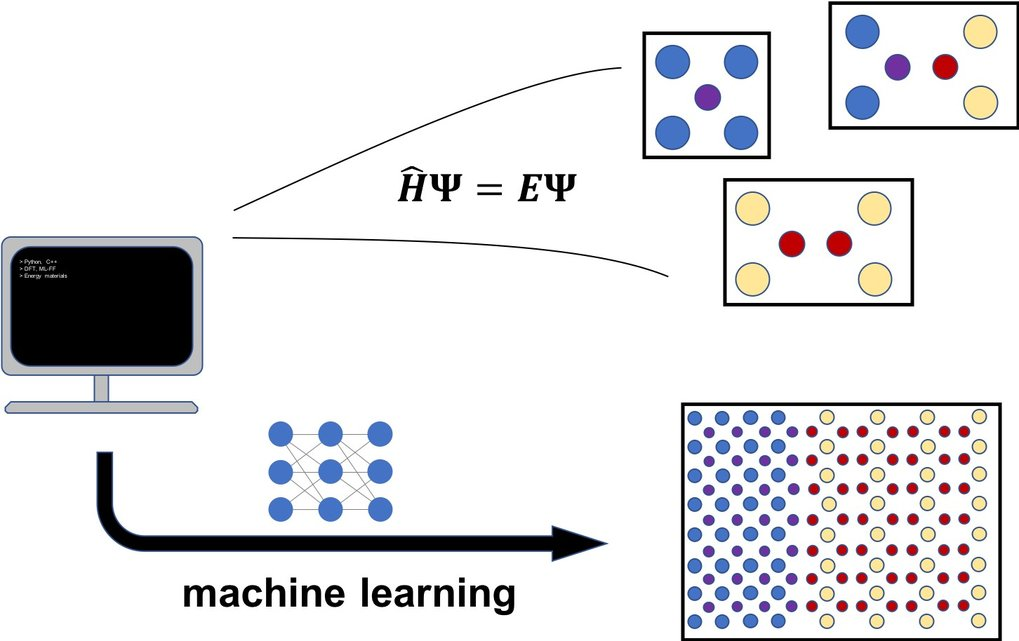 <strong>Atomistic machine learning potentials for energy materials</strong>